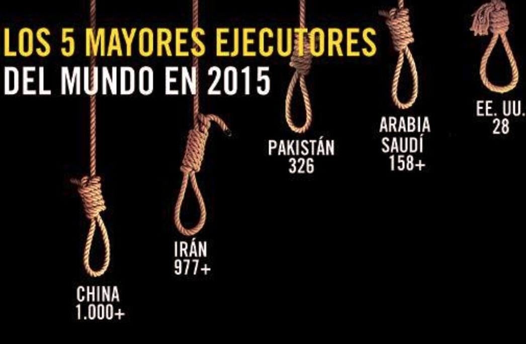 Pena de muerte, infografía de Amnesty International