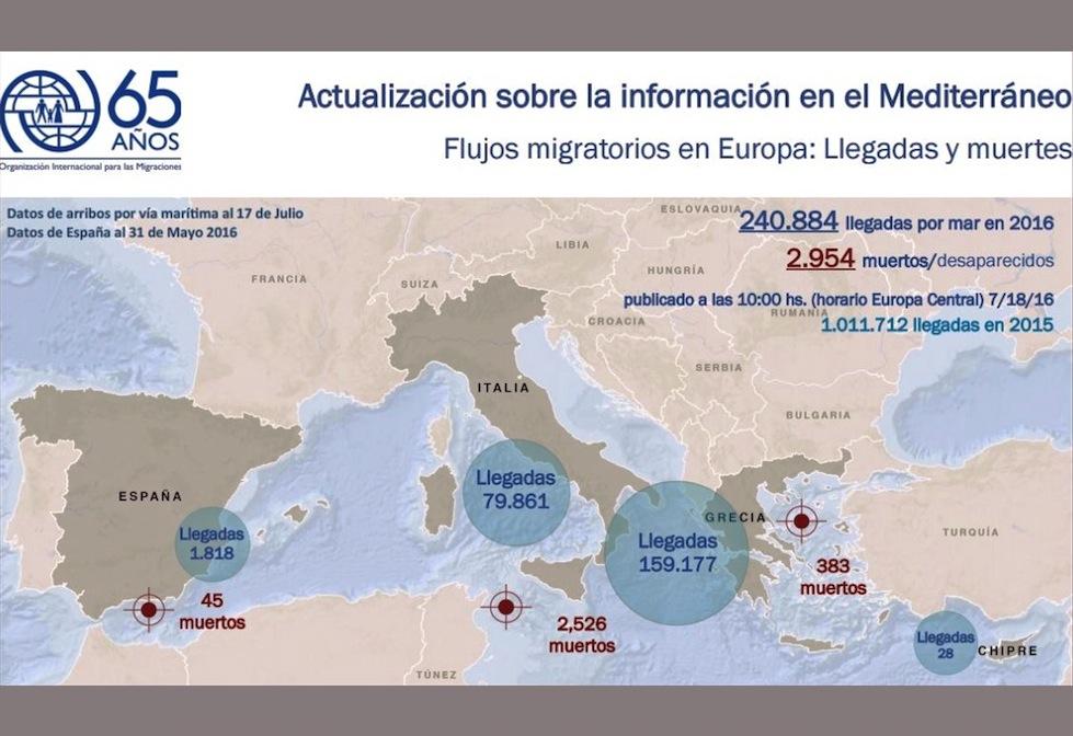 Mapa OIM con los flujos migratorios en el Mediterráneo
